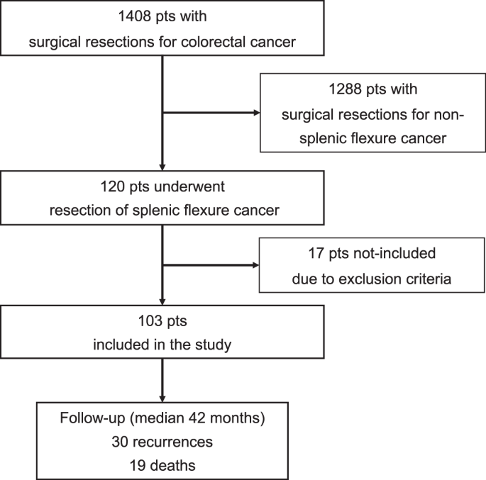 Treatment Of Splenic Flexure Colon Cancer A Comparison Of Three Different Surgical Procedures Experience Of A High Volume Cancer Center Scientific Reports