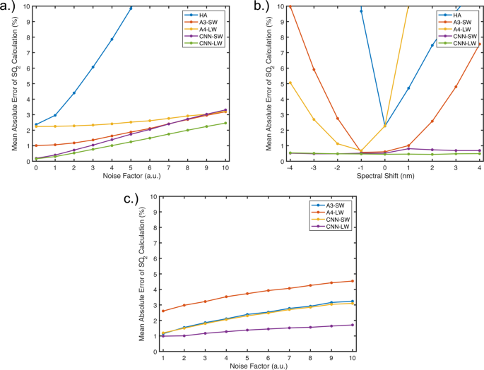 Convolutional Neural Networks for Spectroscopic Analysis in