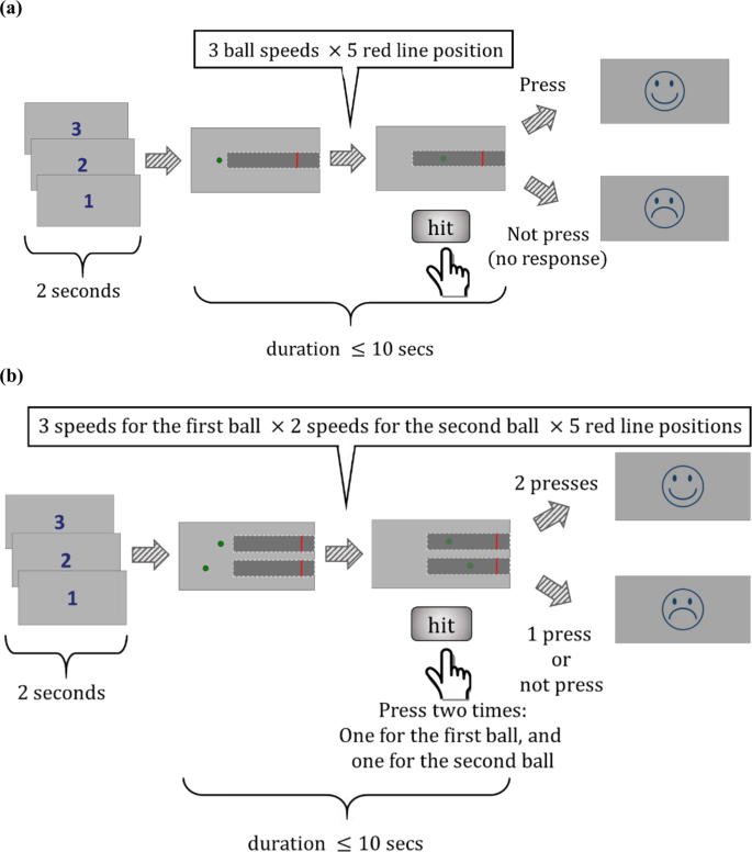 Drift-diffusion explains response variability and capacity for trackin