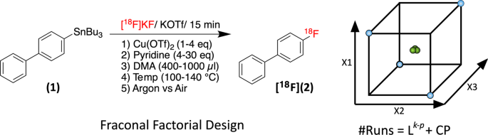 A Design Of Experiments Doe Approach Accelerates The Optimization Of Copper Mediated 18 F Fluorination Reactions Of Arylstannanes Scientific Reports