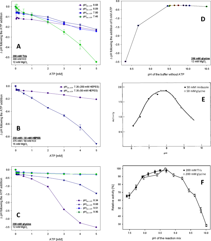 Identification Of Alkaline Ph Optimum Of Human Glucokinase Because Of Atp Mediated Bias Correction In Outcomes Of Enzyme Assays Scientific Reports