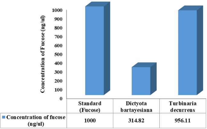 In vitro anti-HIV-1 activity of the bioactive compound