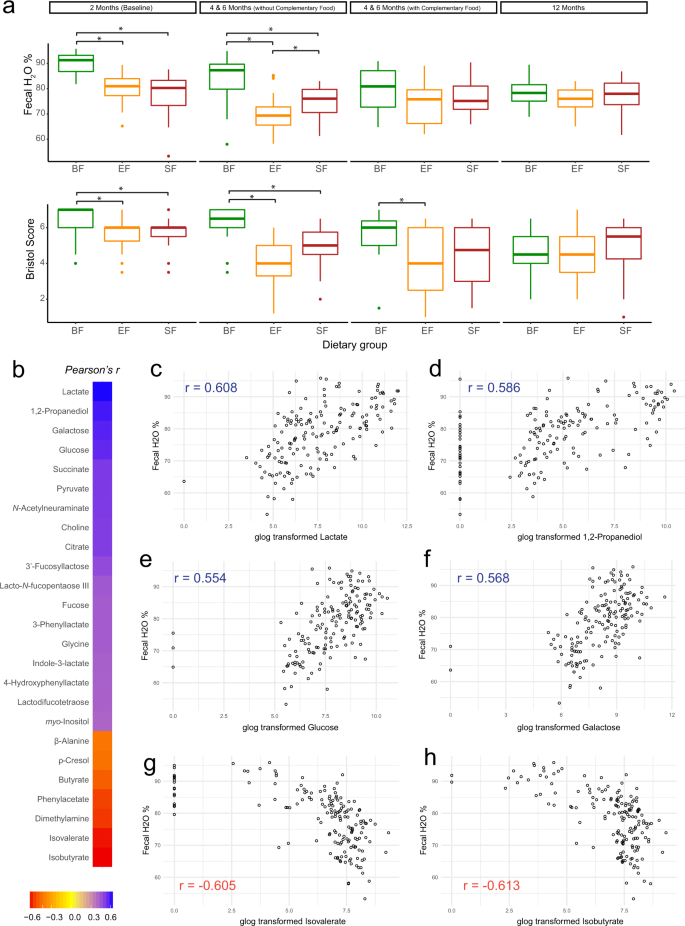 Fecal Microbiome And Metabolome Of Infants Fed Bovine Mfgm Supplemented Formula Or Standard Formula With Breast Fed Infants As Reference A Randomized Controlled Trial Scientific Reports