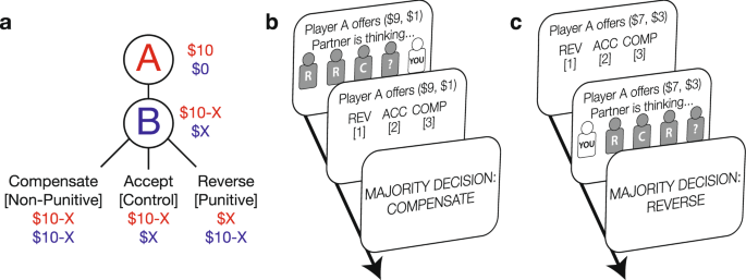 Crowdsourcing punishment: Individuals reference group preferences to i