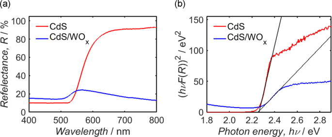 Photocapacitive CdS/WO x nanostructures for solar energy storage