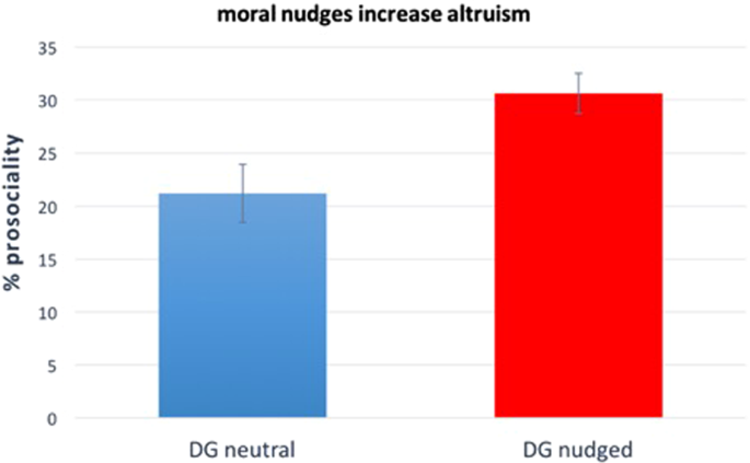 Increasing altruistic and cooperative behaviour with simple moral nudg