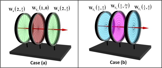 Wavelength-adaptable effective q-plates with passively tunable retarda