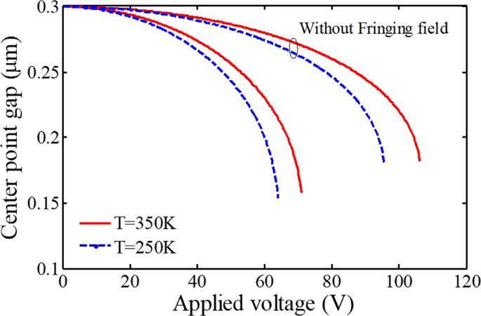 A thermosensitive electromechanical model for detecting biological par