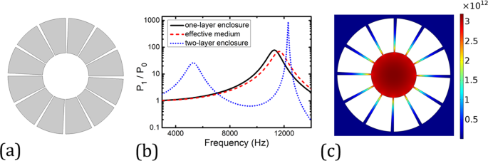 Subwavelength acoustic monopole source emission enhancement through