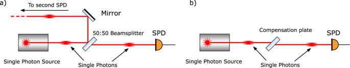 Experimental test of the collapse time of a delocalized photon state