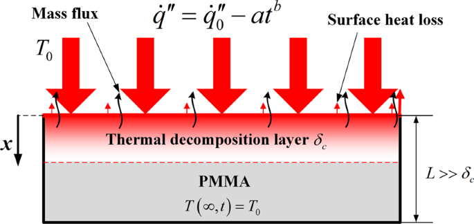 Analytical study on ignition time of PMMA exposed to time-decreasing t