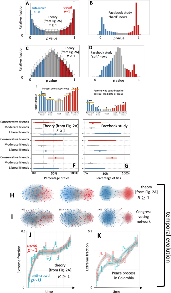 Emergent dynamics of extremes in a population driven by common informa