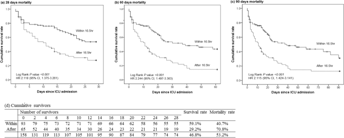 Optimal Timing Of Initiating Continuous Renal Replacement Therapy In Septic Shock Patients With Acute Kidney Injury Scientific Reports