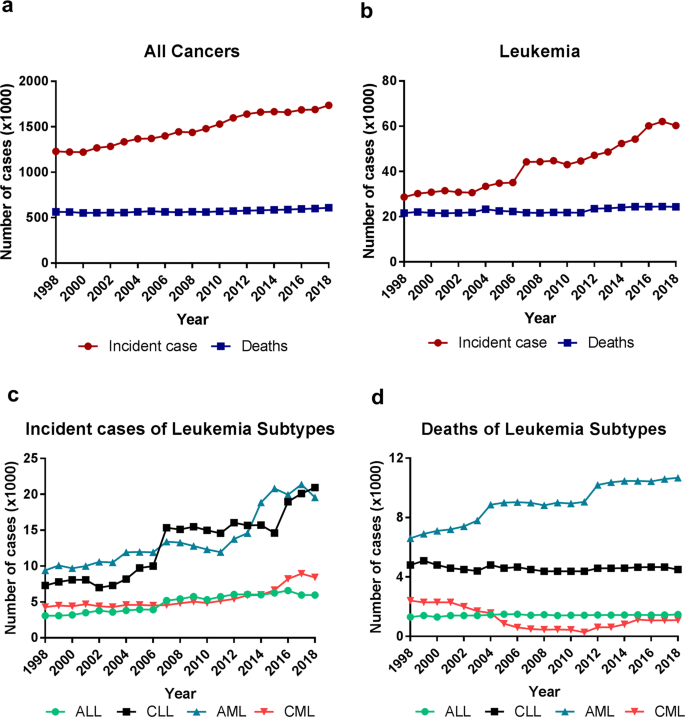 An emerging trend of rapid increase of leukemia but not all cancers in