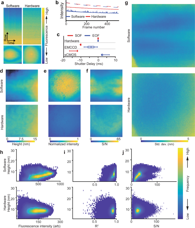 High-speed device synchronization in optical microscopy with