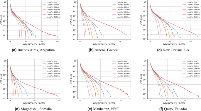 Bounded Asymmetry in Road Networks | Scientific Reports