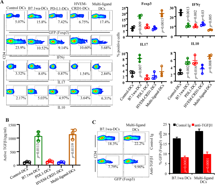 Engineered Dendritic Cell-Directed Concurrent Activation of