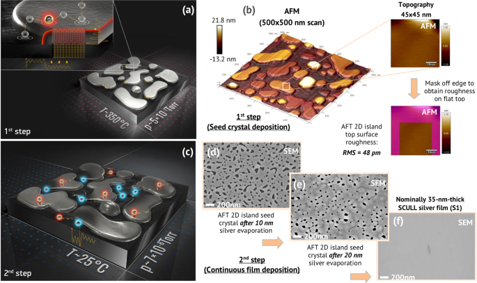 Quantum Engineering of Atomically Smooth Single-Crystalline Silver Fil