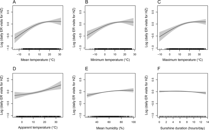 Elevation of ambient temperature is associated with an