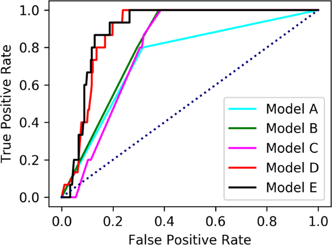 Prediction of future gastric cancer risk using a machine learning algo