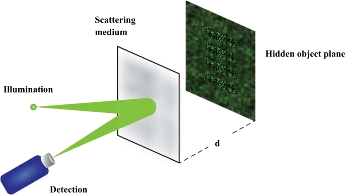 Non-Invasive Imaging Through Scattering Medium by Using a Reverse Resp