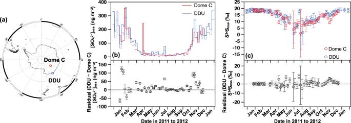 Homogeneous sulfur isotope signature in East Antarctica and implicatio