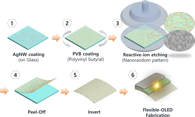 Extraction of Light Using Random Nanocone on Poly(vinyl-butyral) for F