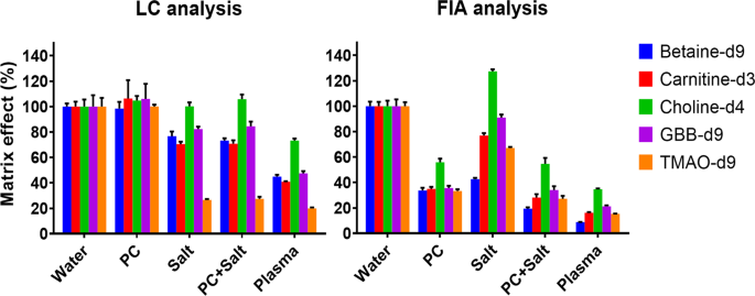 Fast LC-ESI-MS/MS analysis and influence of sampling