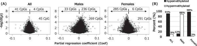 An epigenome-wide analysis of cord blood DNA methylation reveals sex-s