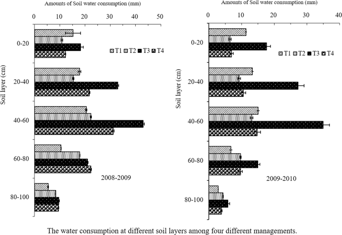 Effects Of Cultivation Management On The Winter Wheat Grain Yield And Water Utilization Efficiency Scientific Reports