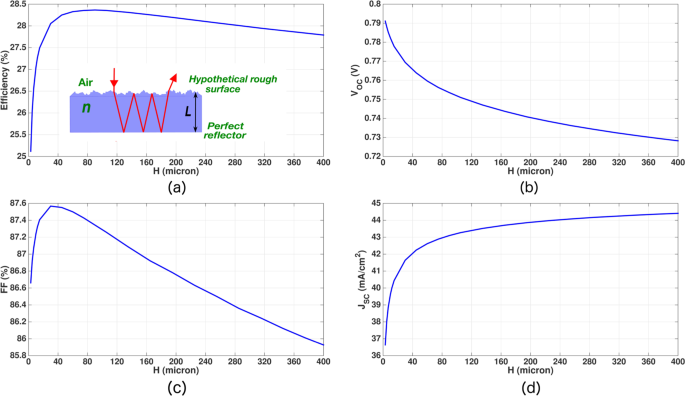 Beyond 30% Conversion Efficiency in Silicon Solar Cells: A