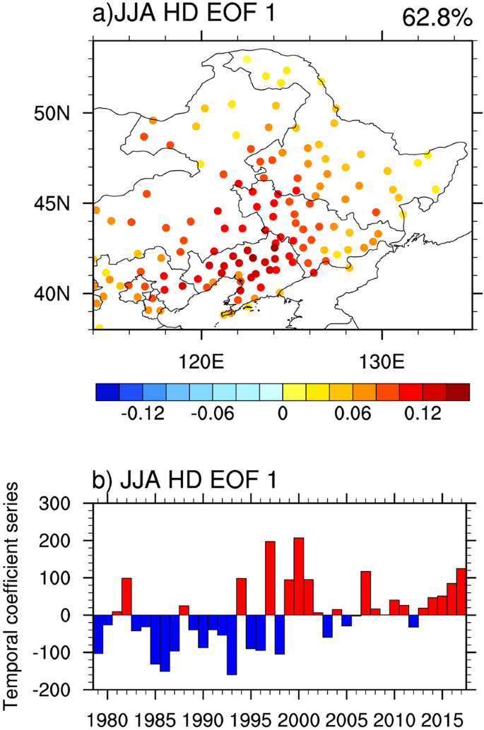 Summer high temperature extremes over Northeastern China predicted by