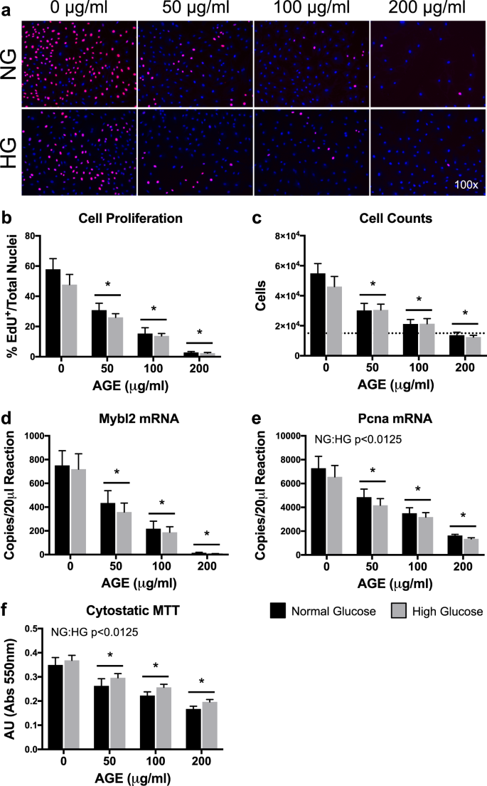 Advanced Glycation End-Products Suppress Mitochondrial Function and Pr