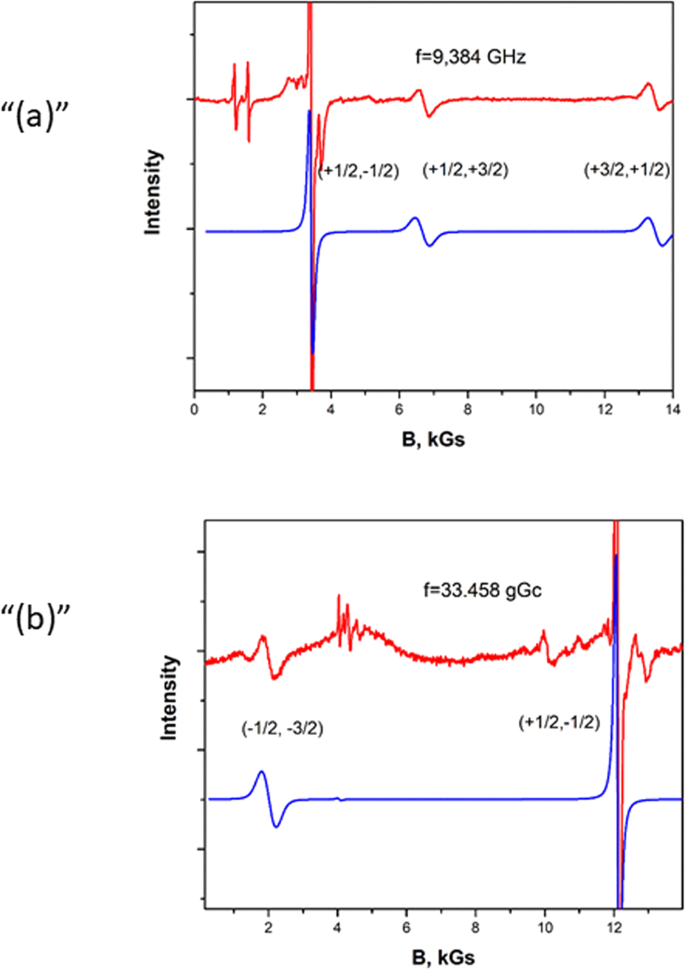 Optical and magnetic properties of the ground state of Cr 3+