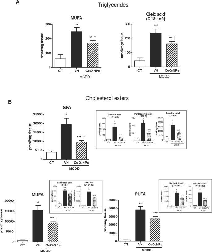 Cerium oxide nanoparticles display antilipogenic effect in