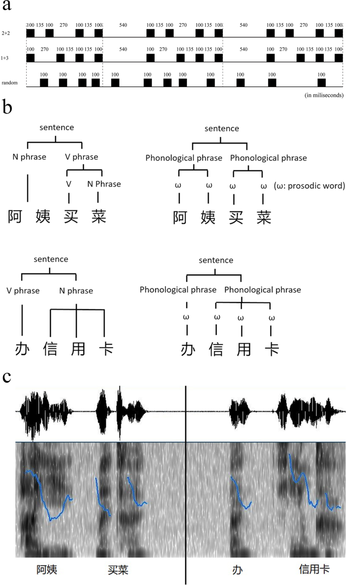 Rhythmic pattern facilitates speech production: An ERP study