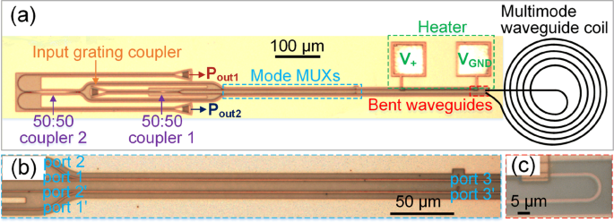Mode-assisted Silicon Integrated Interferometric Optical