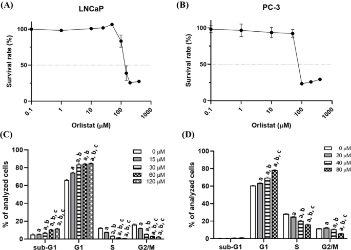 Fatty Acid Inhibition Sensitizes Androgen-Dependent and -Independent P