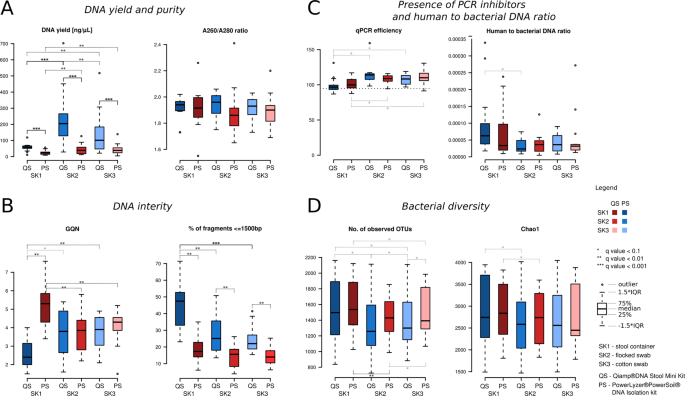 Stool Sampling And Dna Isolation Kits Affect Dna Quality And Bacterial Composition Following 16s Rrna Gene Sequencing Using Miseq Illumina Platform Scientific Reports