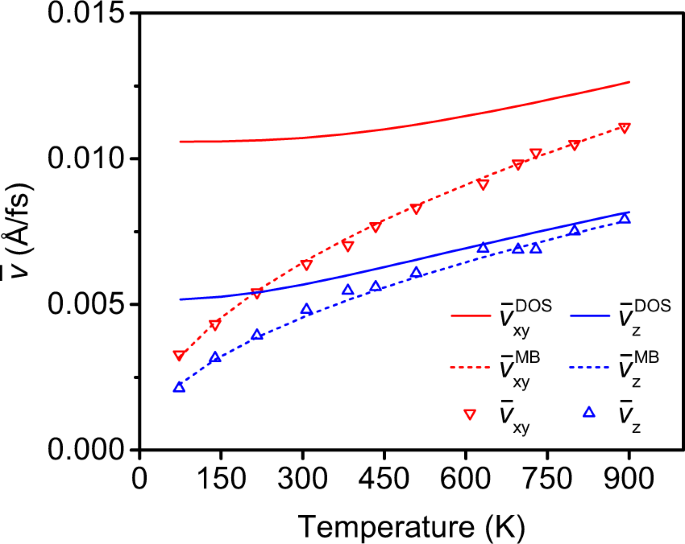 Influence of temperature on the displacement threshold