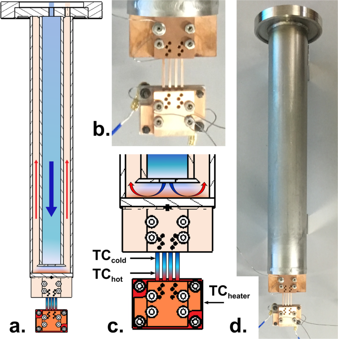 Exploitation of thermal gradients for investigation of irradiation tem