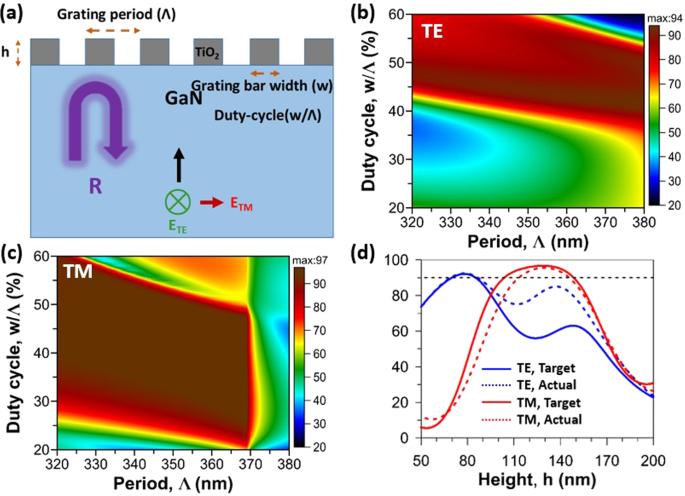Demonstration of polarization control GaN-based micro-cavity lasers us