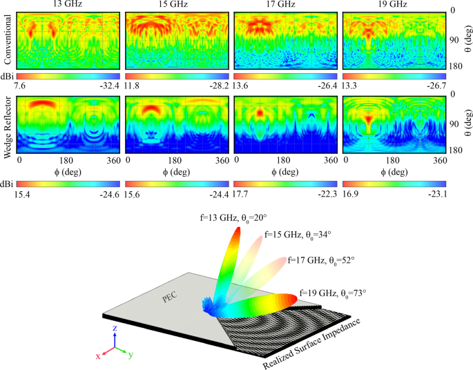 Wide-band Beam-scanning by Surface Wave Confinement on Leaky