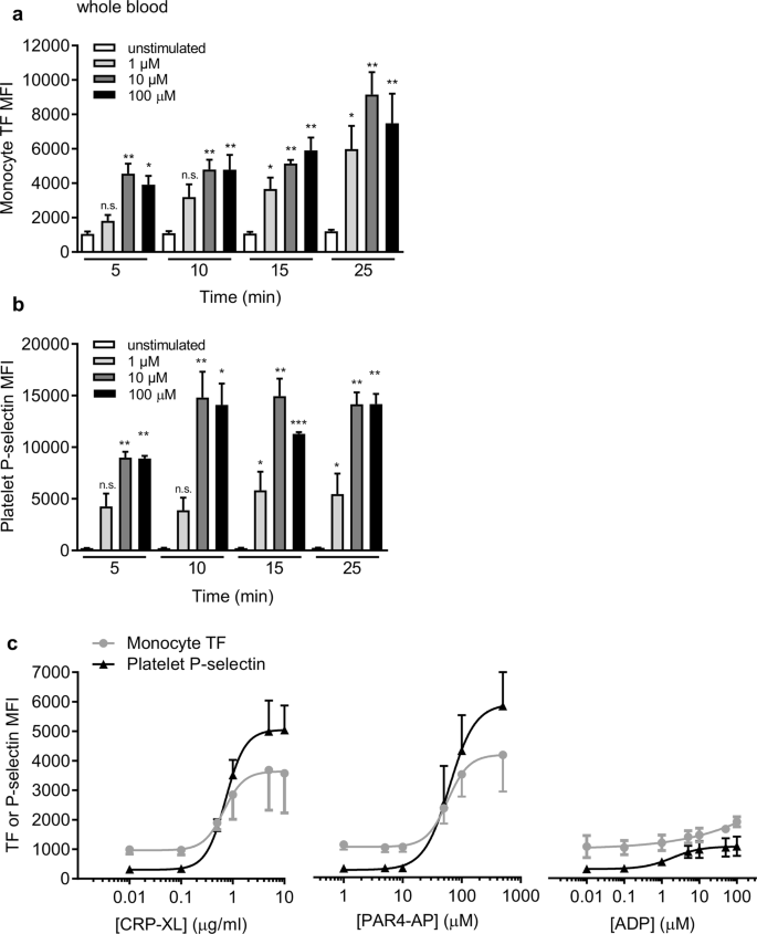 Platelet P-selectin triggers rapid surface exposure of tissue factor i