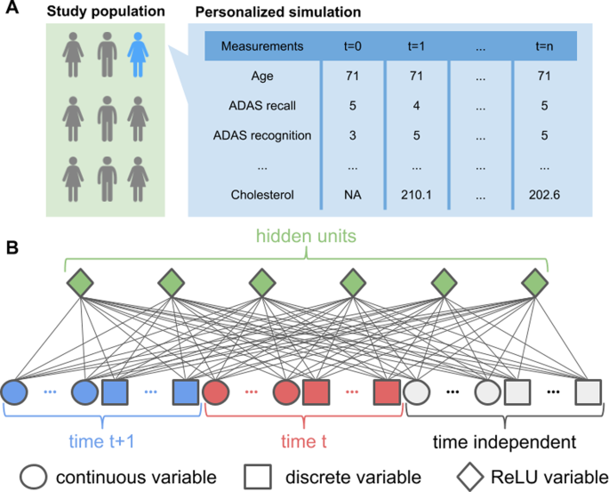 Machine learning for comprehensive forecasting of Alzheimer's Di