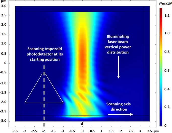 Time-Spectral based Polarization-Encoding for Spatial