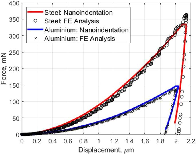 An Investigation of Nanomechanical Properties of Materials using Nanoi