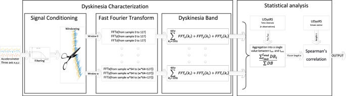 Estimating dyskinesia severity in Parkinson's disease by using a