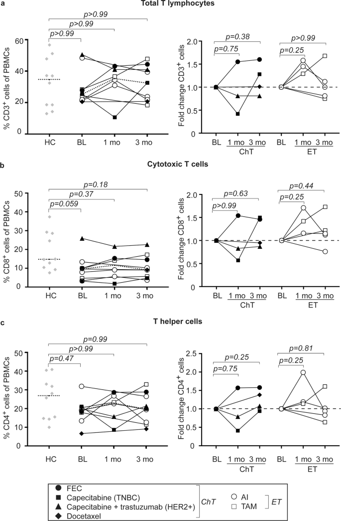 Impact of systemic therapy on circulating leukocyte populations in pat