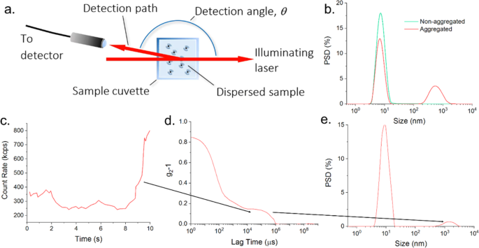 Improved Dynamic Light Scattering using an adaptive and statistically